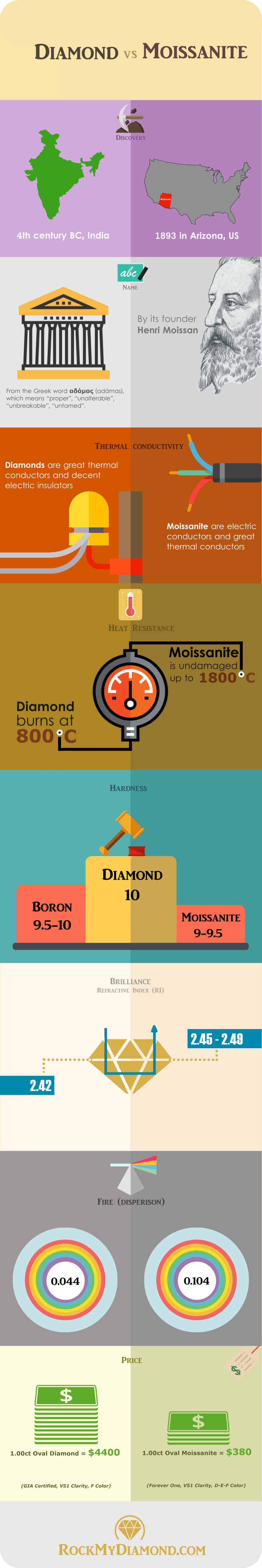 Moissanite vs Diamond: Spot the Differences [ With Infographic ]